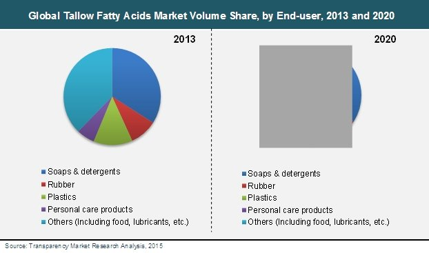 Demand from soap manufacturers driving growth in global tallow fatty acid market