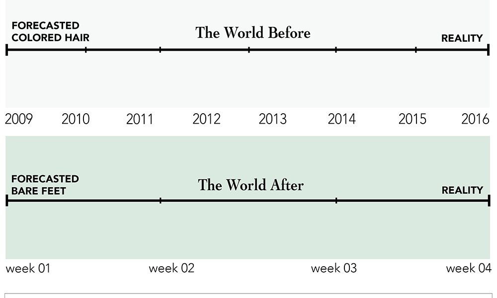 The World After -The Evolution of Trends